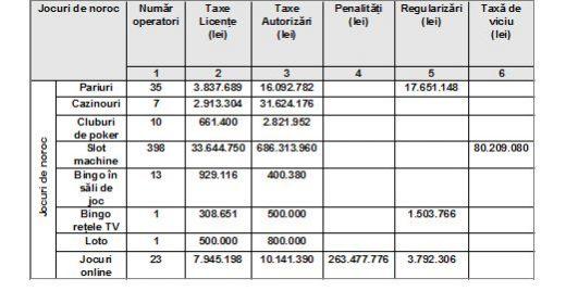 taxe jocuri de noroc 2015