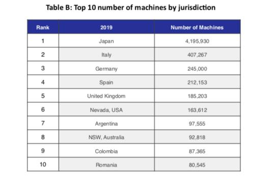 Romania locul 10